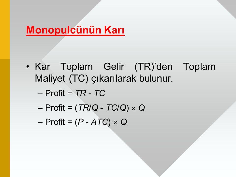 Monopulcünün Karı Kar Toplam Gelir (TR)'den Toplam Maliyet (TC) çıkarılarak bulunur. Profit = TR - TC.