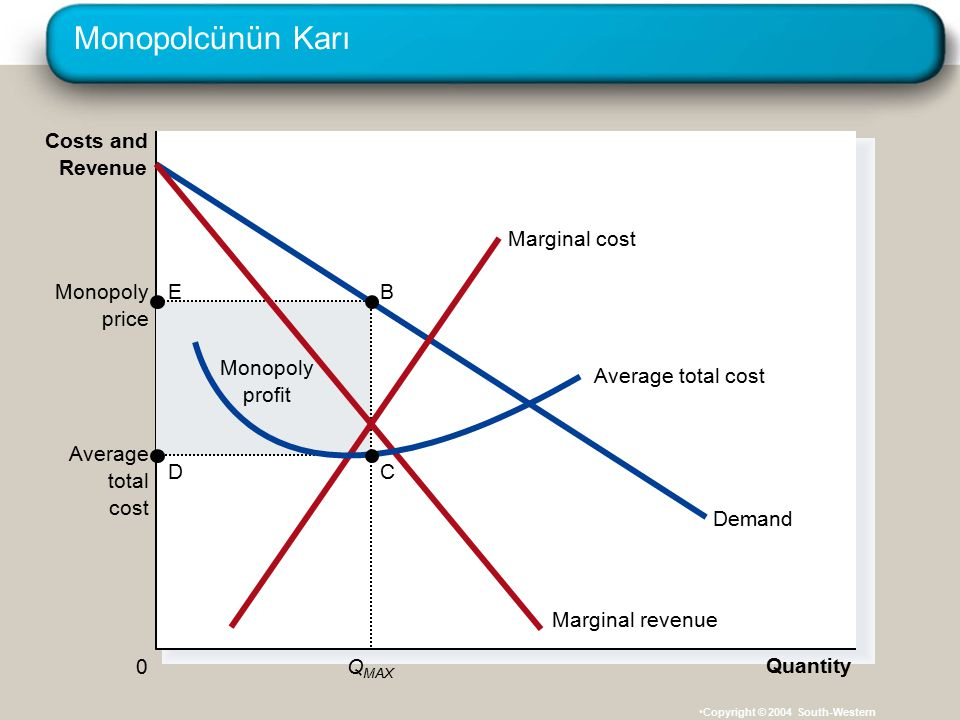 Monopolcünün Karı Costs and Revenue Marginal revenue Demand