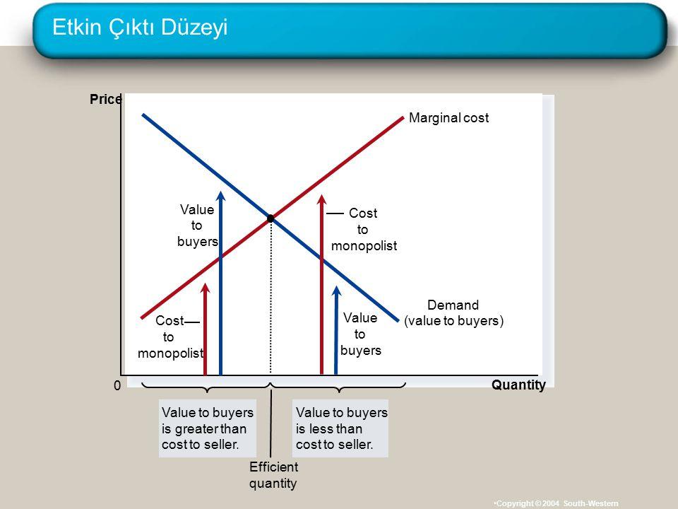 Etkin Çıktı Düzeyi Price Marginal cost Demand (value to buyers) Value