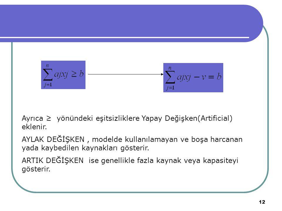 Ayrıca ≥ yönündeki eşitsizliklere Yapay Değişken(Artificial) eklenir.