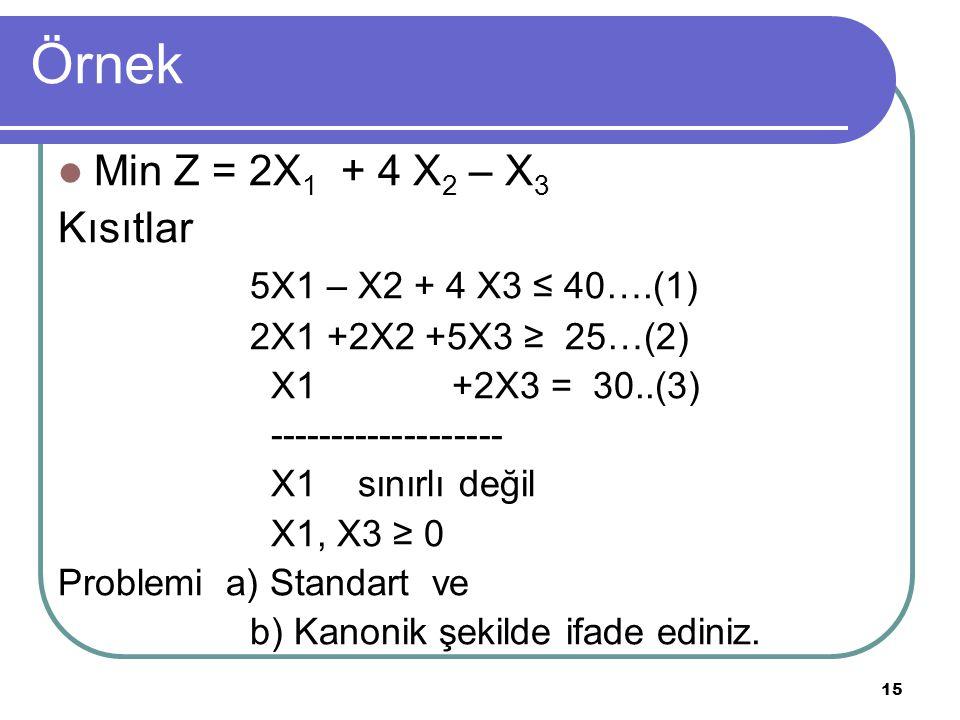 Örnek Min Z = 2X1 + 4 X2 – X3 Kısıtlar 5X1 – X2 + 4 X3 ≤ 40….(1)