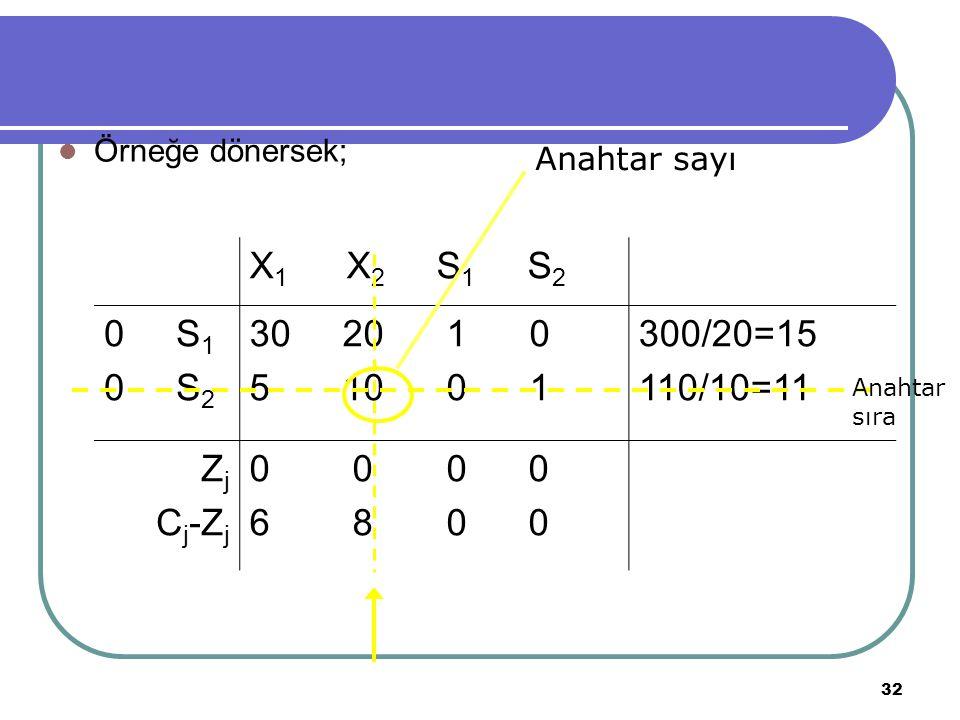 Örneğe dönersek; Anahtar sayı. X1 X2 S1 S2. 0 S1. 0 S2. 30 20 1 0.