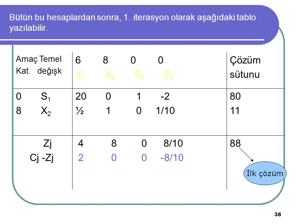 6 8 0 0 X1 X2 S1 S2 Çözüm sütunu 0 S1 8 X2 20 0 1 -2 ½ 1 0 1/10 80 11