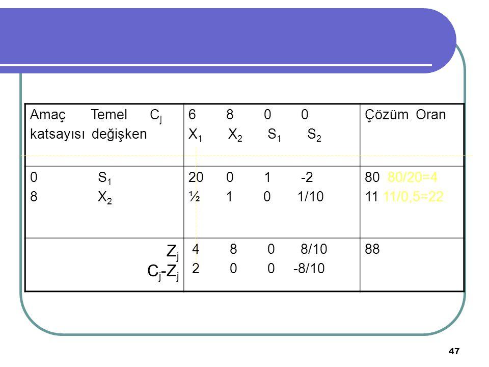 Zj Cj-Zj Amaç Temel Cj katsayısı değişken 6 8 0 0 X1 X2 S1 S2