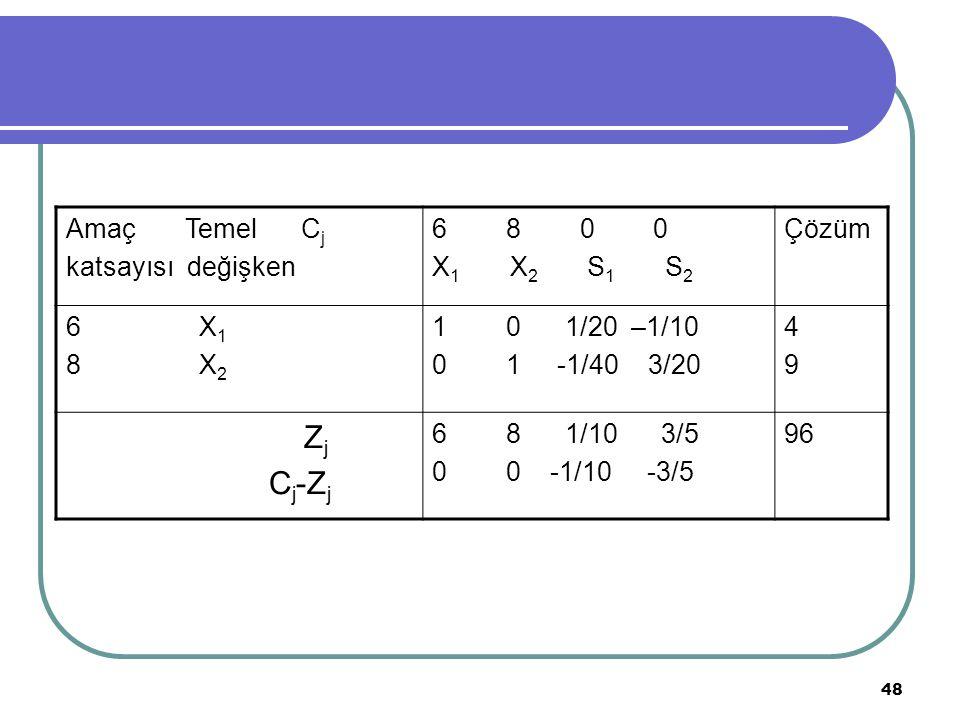 Zj Cj-Zj Amaç Temel Cj katsayısı değişken 6 8 0 0 X1 X2 S1 S2 Çözüm