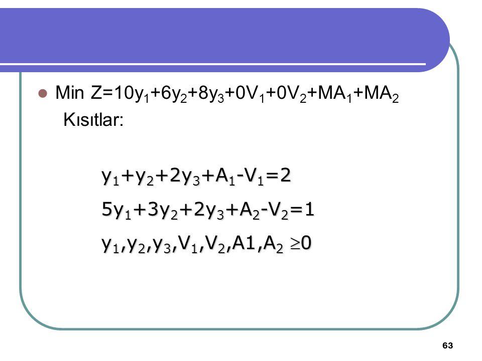 Min Z=10y1+6y2+8y3+0V1+0V2+MA1+MA2