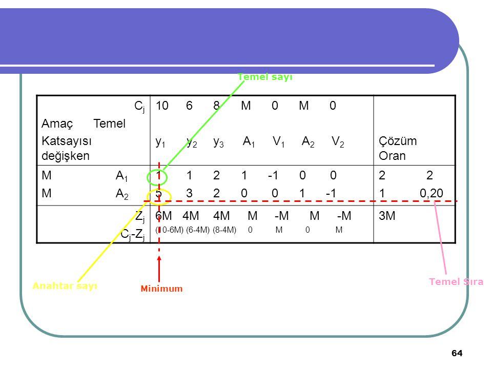 Temel sayı Temel Sıra Anahtar sayı Minimum Cj Amaç Temel
