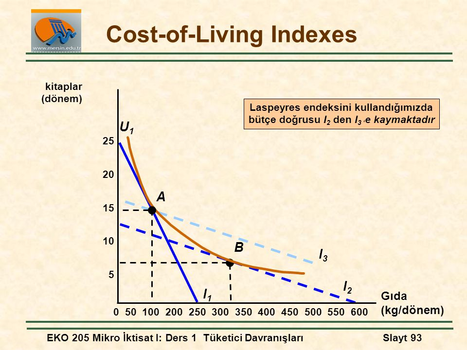 Cost-of-Living Indexes