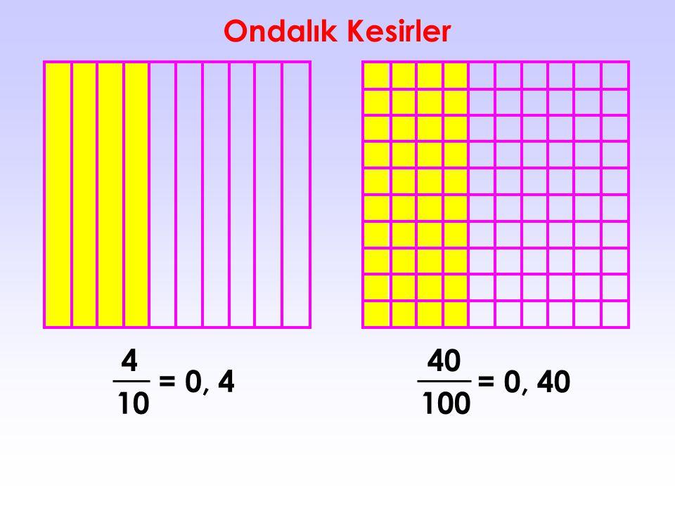 Ondalık Kesirler 4 40 = 0, 4 = 0, 40 10 100