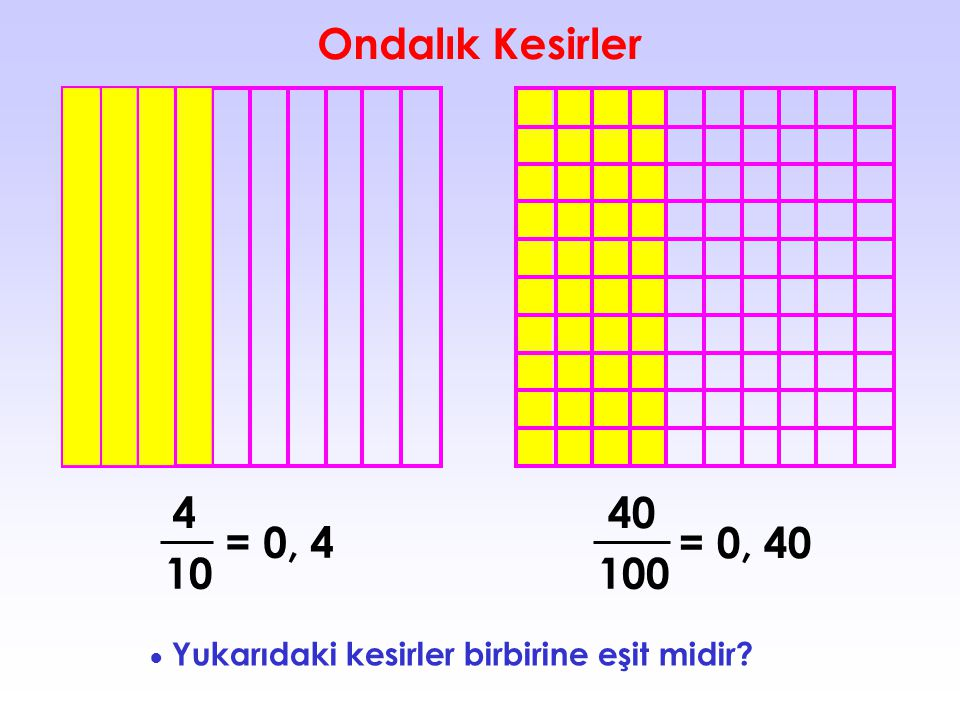 Ondalık Kesirler 4 40 = 0, 4 = 0, 40 10 100 ● Yukarıdaki kesirler birbirine eşit midir