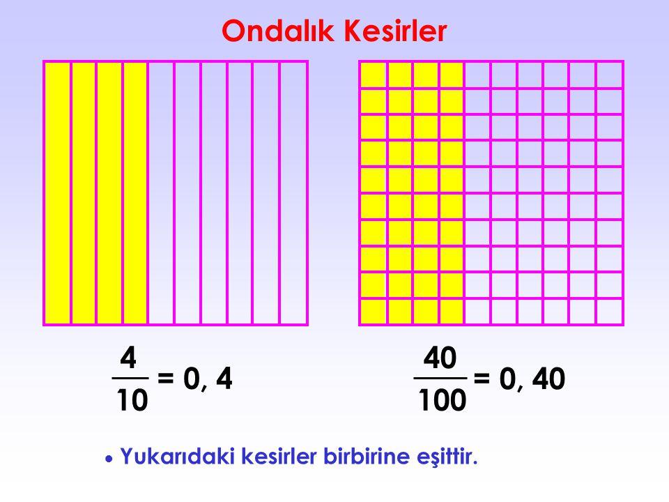 Ondalık Kesirler 4 40 = 0, 4 = 0, 4 10 100 ● Yukarıdaki kesirler birbirine eşittir.