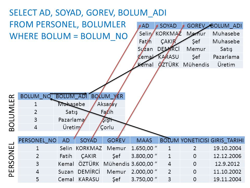 SELECT AD, SOYAD, GOREV, BOLUM_ADI FROM PERSONEL, BOLUMLER