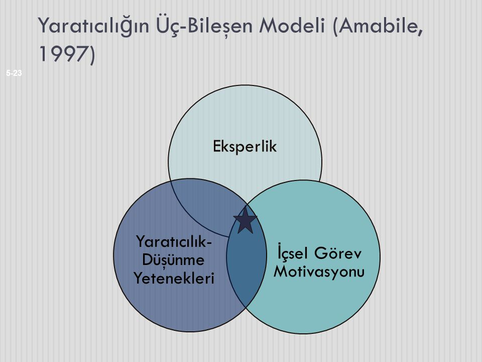 Yaratıcılığın Üç-Bileşen Modeli (Amabile, 1997)
