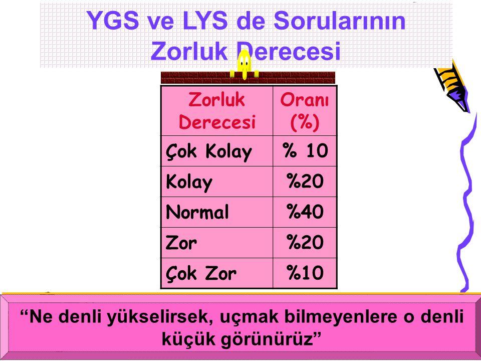 YGS ve LYS de Sorularının Zorluk Derecesi
