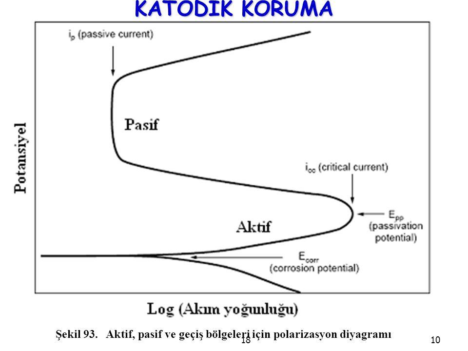 KATODİK KORUMA Şekil 93. Aktif, pasif ve geçiş bölgeleri için polarizasyon diyagramı 18