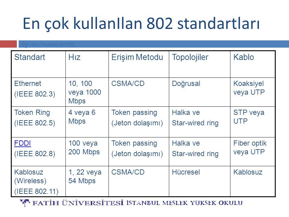 En çok kullanIlan 802 standartları