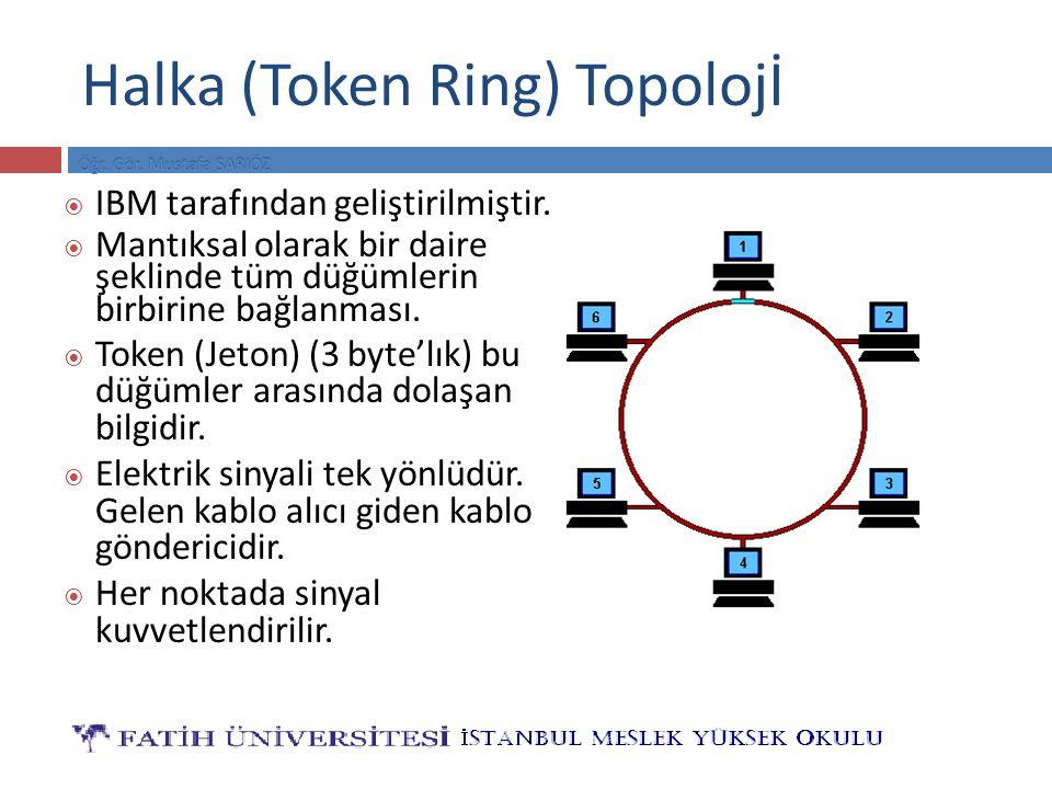 Halka (Token Ring) Topolojİ