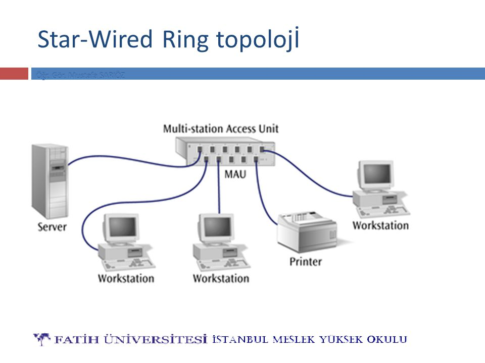 Star-Wired Ring topolojİ