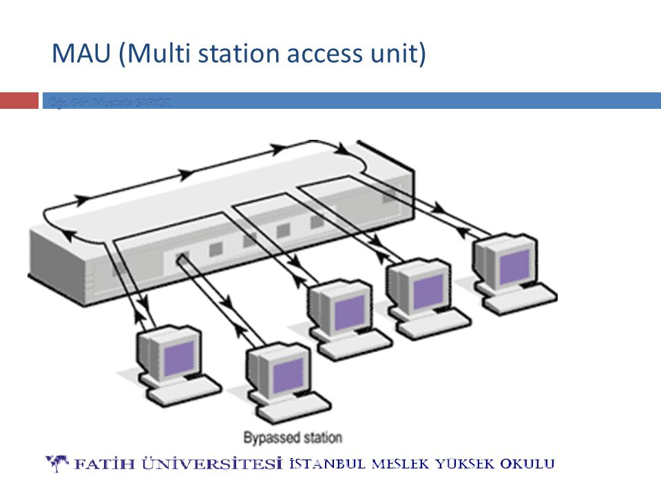 MAU (Multi station access unit)