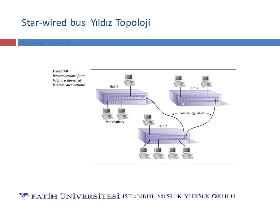 Star-wired bus Yıldız Topoloji