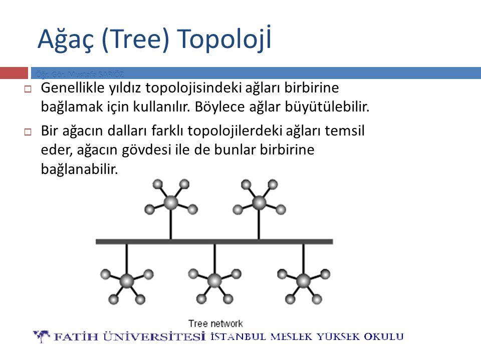 Ağaç (Tree) Topolojİ Genellikle yıldız topolojisindeki ağları birbirine bağlamak için kullanılır. Böylece ağlar büyütülebilir.