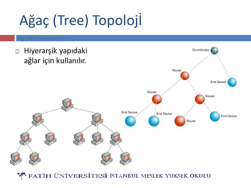 Ağaç (Tree) Topolojİ Hiyerarşik yapıdaki ağlar için kullanılır.