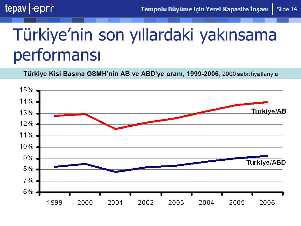 Türkiye'nin son yıllardaki yakınsama performansı