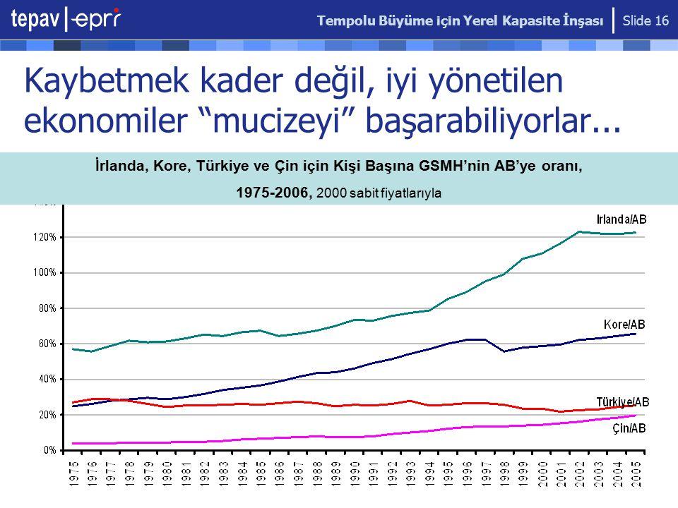 İrlanda, Kore, Türkiye ve Çin için Kişi Başına GSMH'nin AB'ye oranı,