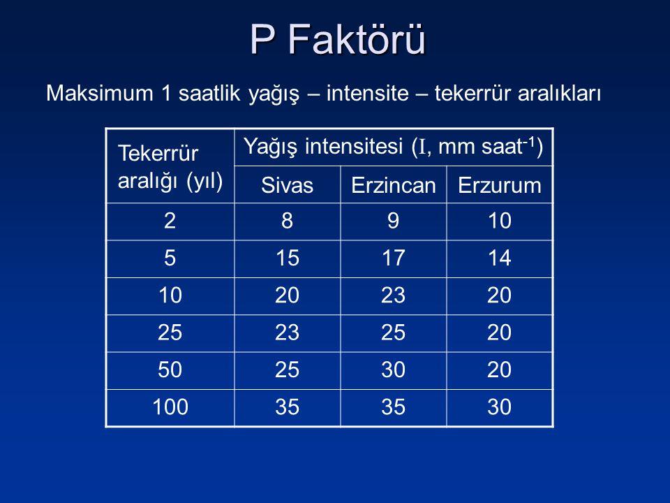 Yağış intensitesi (, mm saat-1)