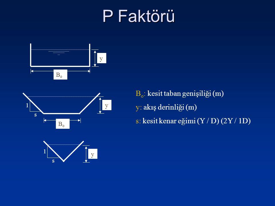 P Faktörü Bo: kesit taban genişiliği (m) y: akış derinliği (m)