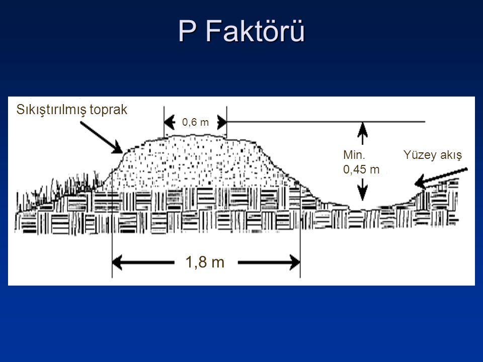 P Faktörü 1,8 m 0,6 m Sıkıştırılmış toprak Yüzey akış Min. 0,45 m