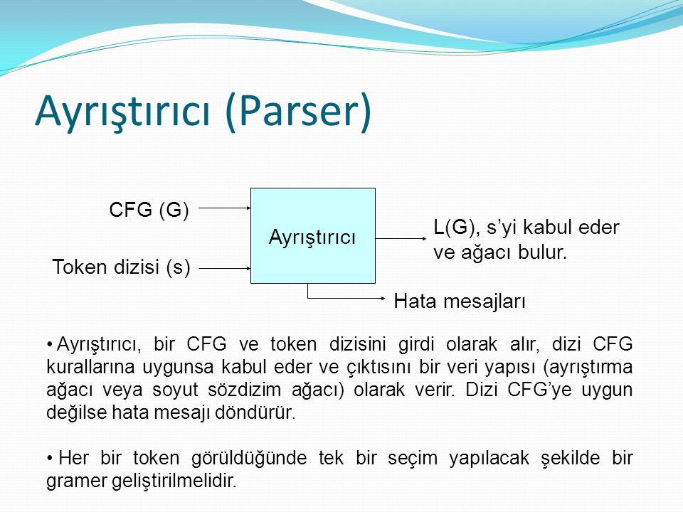 Ayrıştırıcı (Parser) CFG (G) Ayrıştırıcı L(G), s'yi kabul eder
