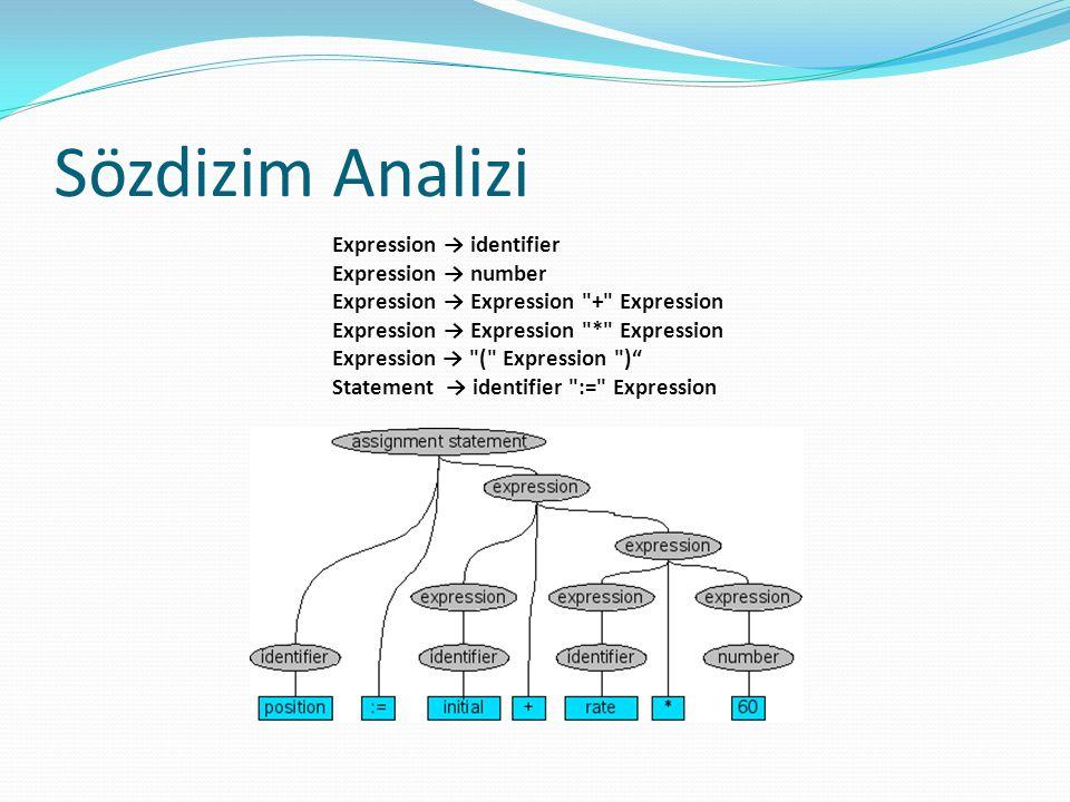 Sözdizim Analizi Expression → identifier Expression → number