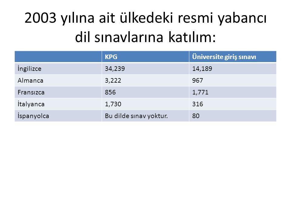 2003 yılına ait ülkedeki resmi yabancı dil sınavlarına katılım: