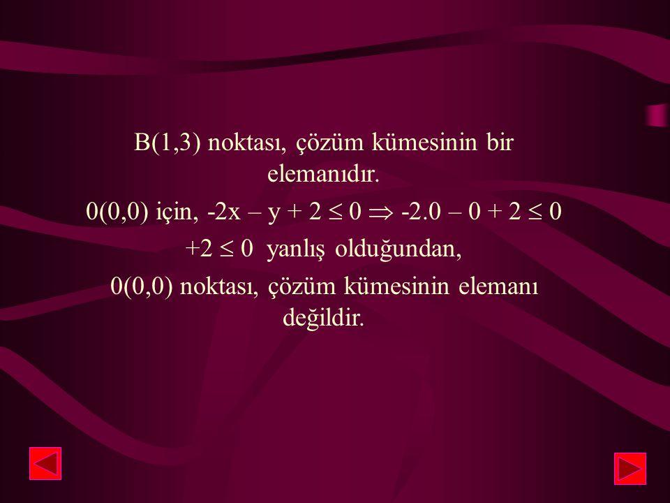 B(1,3) noktası, çözüm kümesinin bir elemanıdır.