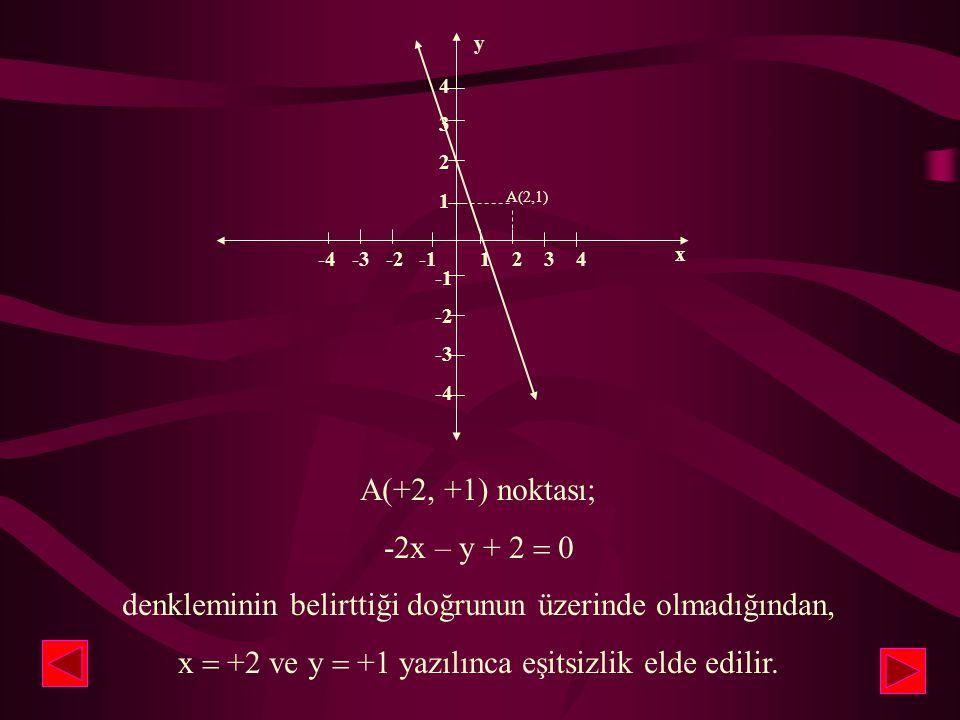 denkleminin belirttiği doğrunun üzerinde olmadığından,