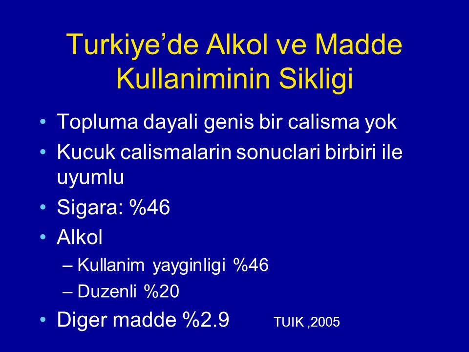 Turkiye'de Alkol ve Madde Kullaniminin Sikligi