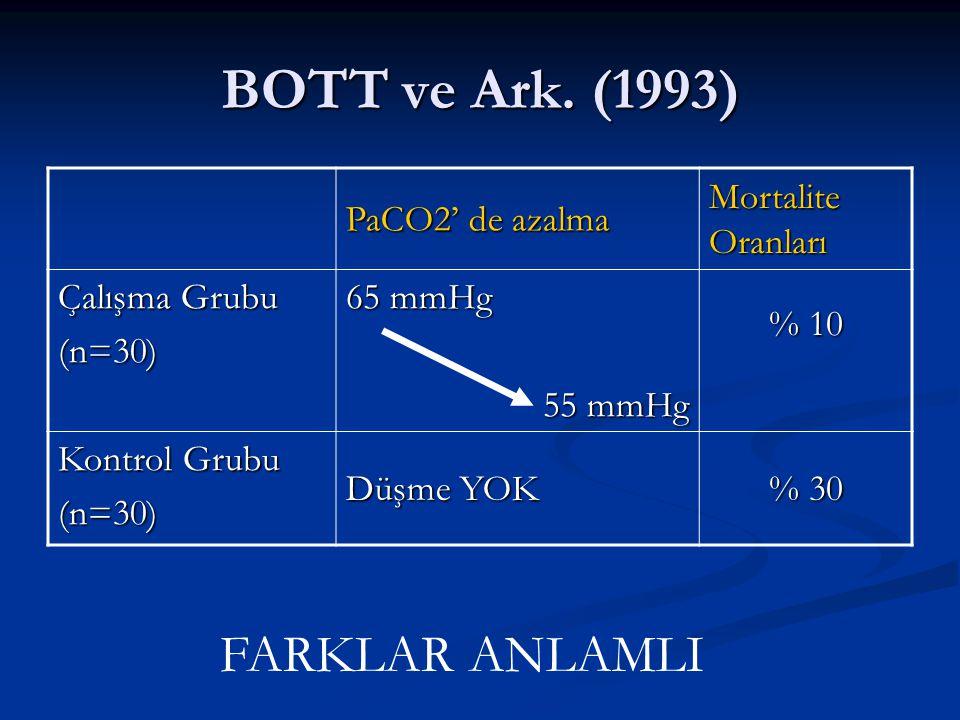 BOTT ve Ark. (1993) FARKLAR ANLAMLI PaCO2' de azalma