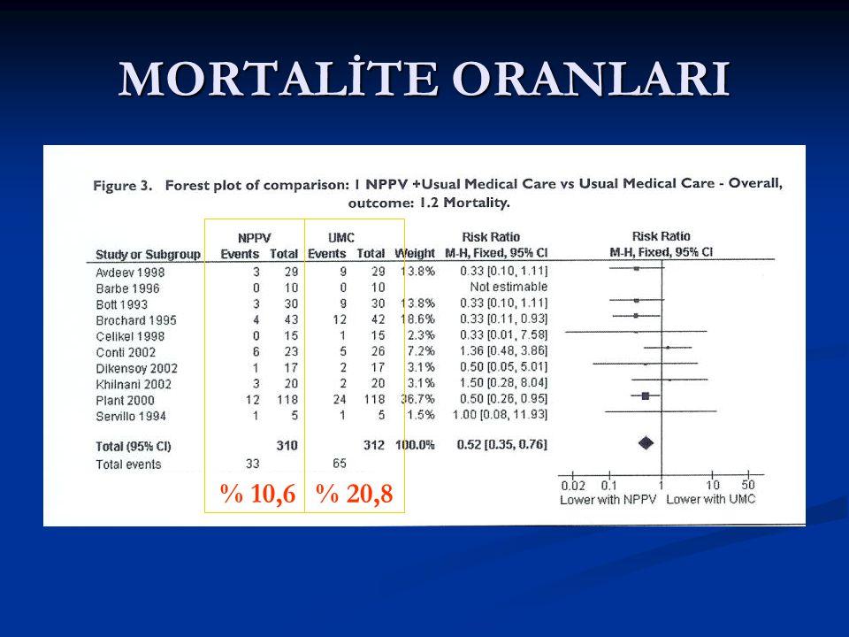 MORTALİTE ORANLARI % 10,6 % 20,8