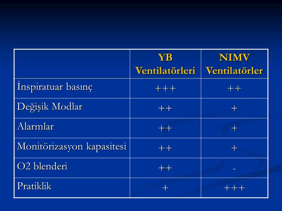 YB Ventilatörleri NIMV Ventilatörler. İnspiratuar basınç. +++ ++ Değişik Modlar. + Alarmlar. Monitörizasyon kapasitesi.