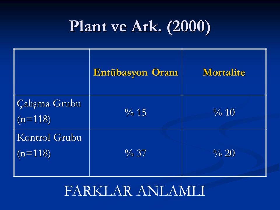 Plant ve Ark. (2000) FARKLAR ANLAMLI Entübasyon Oranı Mortalite