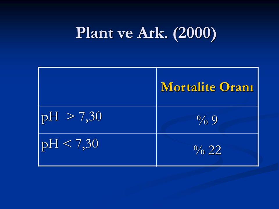 Plant ve Ark. (2000) Mortalite Oranı % 9 pH > 7,30 % 22
