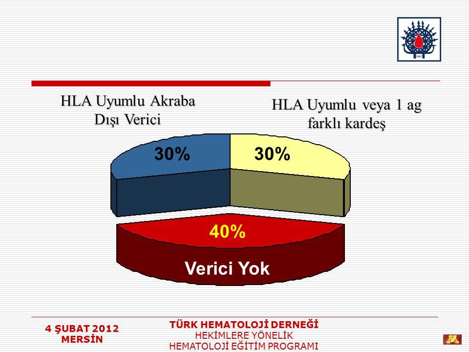 30% 30% 40% Verici Yok HLA Uyumlu Akraba Dışı Verici