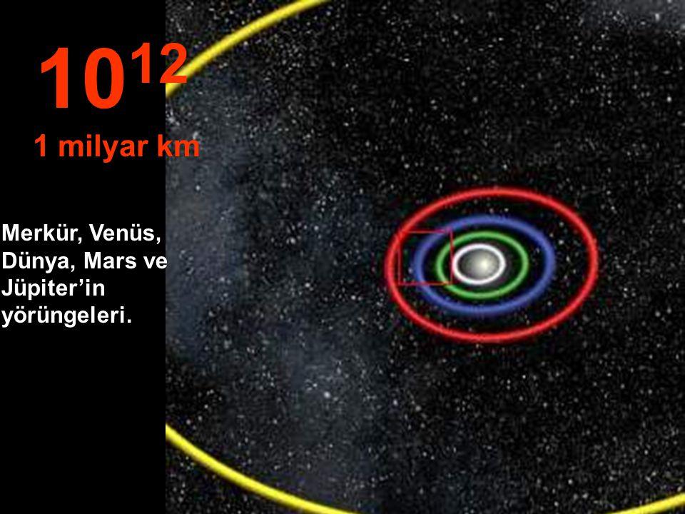 1012 1 milyar km Merkür, Venüs, Dünya, Mars ve Jüpiter'in yörüngeleri.