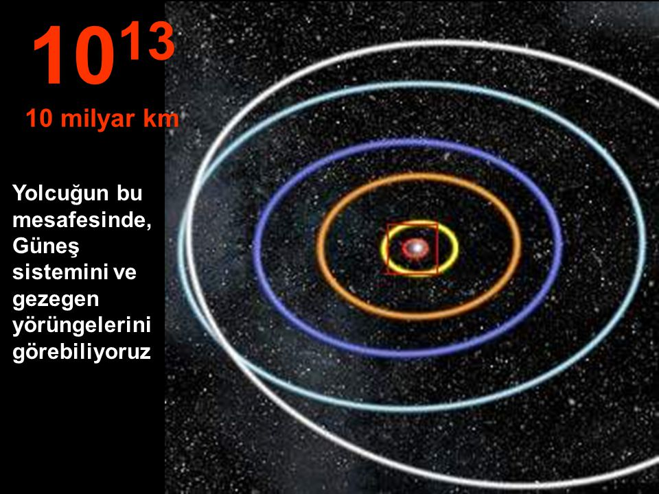 1013 10 milyar km Yolcuğun bu mesafesinde, Güneş sistemini ve gezegen yörüngelerinigörebiliyoruz