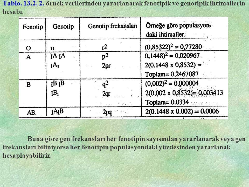 Tablo. 13.2. 2. örnek verilerinden yararlanarak fenotipik ve genotipik ihtimallerin hesabı.