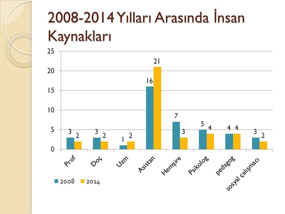 2008-2014 Yılları Arasında İnsan Kaynakları