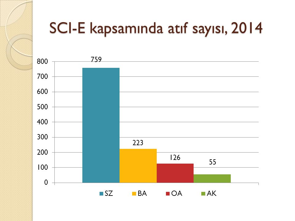 SCI-E kapsamında atıf sayısı, 2014