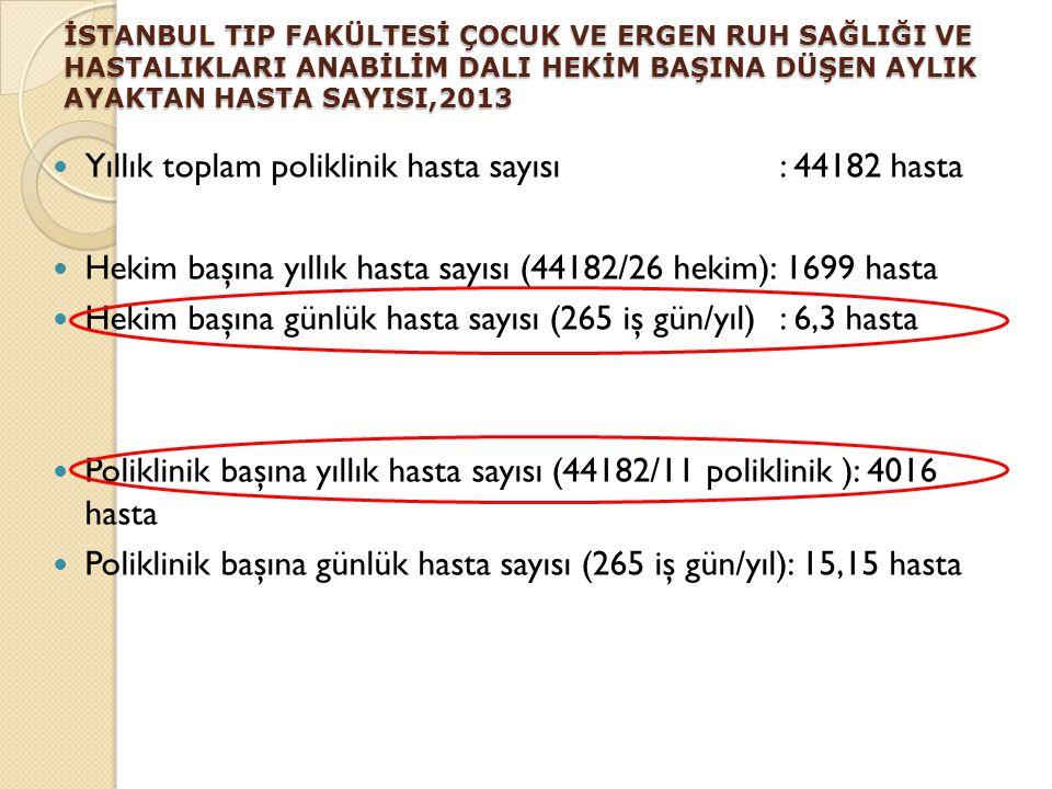 Yıllık toplam poliklinik hasta sayısı : 44182 hasta