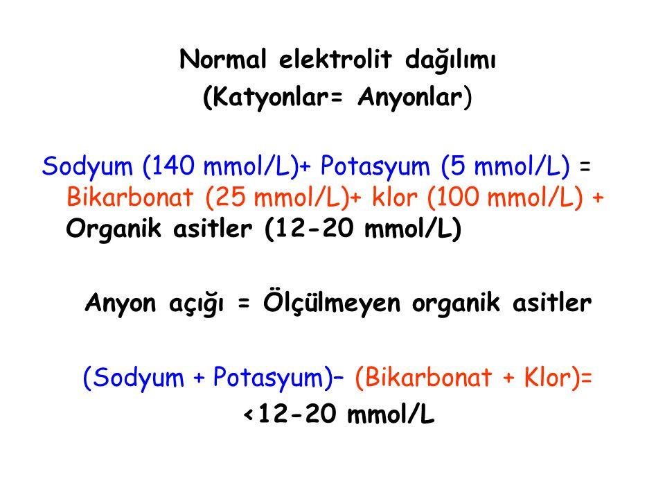Normal elektrolit dağılımı